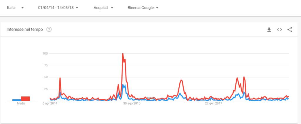 google trend - analisi nel tempo key a confronto