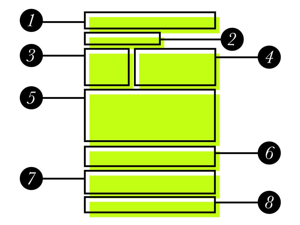 struttura di un blog post